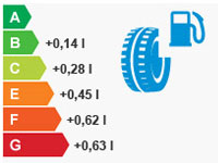 Consommation carburant pneu
