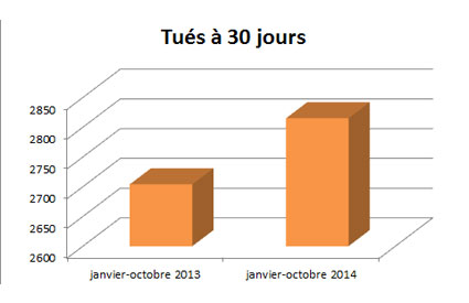 tues-a-30-jours